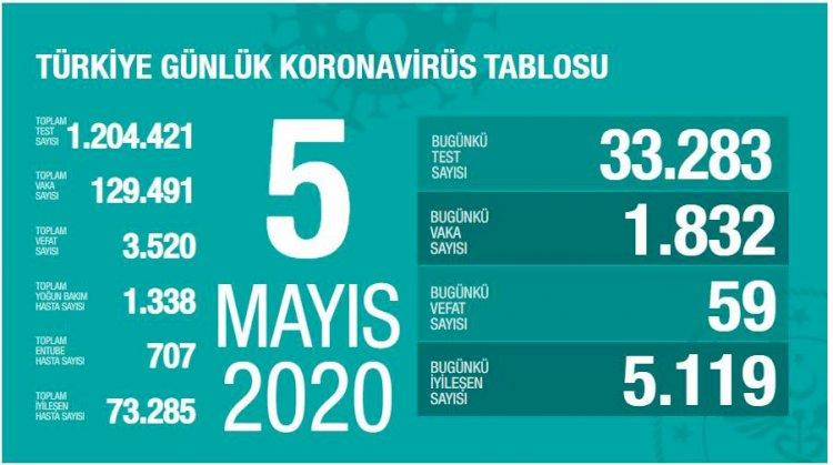 Türkiye'deki Güncel Durum 05.05.2020