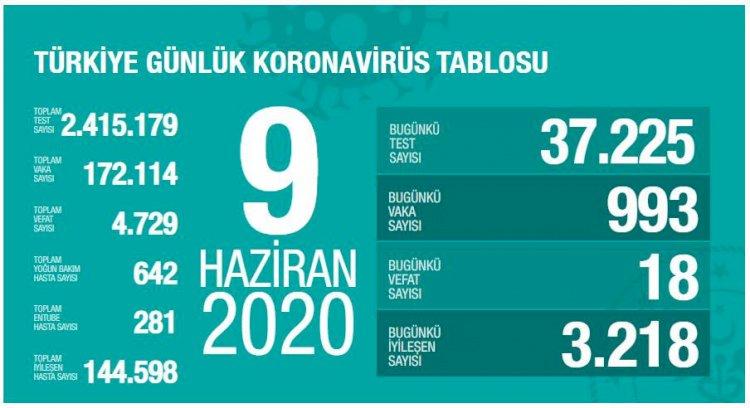 Türkiye'deki Güncel Durum 09.06.2020