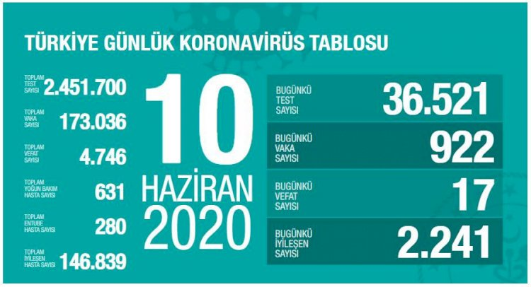Türkiye'deki Güncel Durum 10.06.2020
